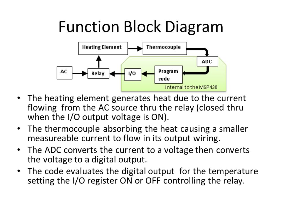 Function Block Diagram The heating element generates heat due to the current flowing from the AC source thru the relay (closed thru when the I/O output voltage is ON).