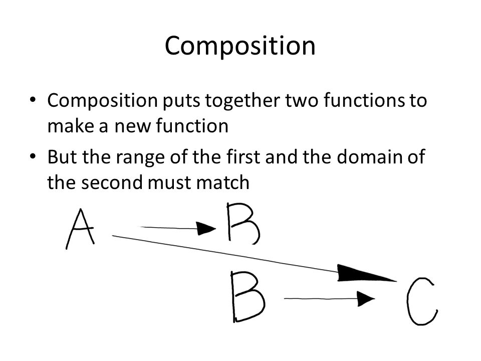 Composition Composition puts together two functions to make a new function But the range of the first and the domain of the second must match