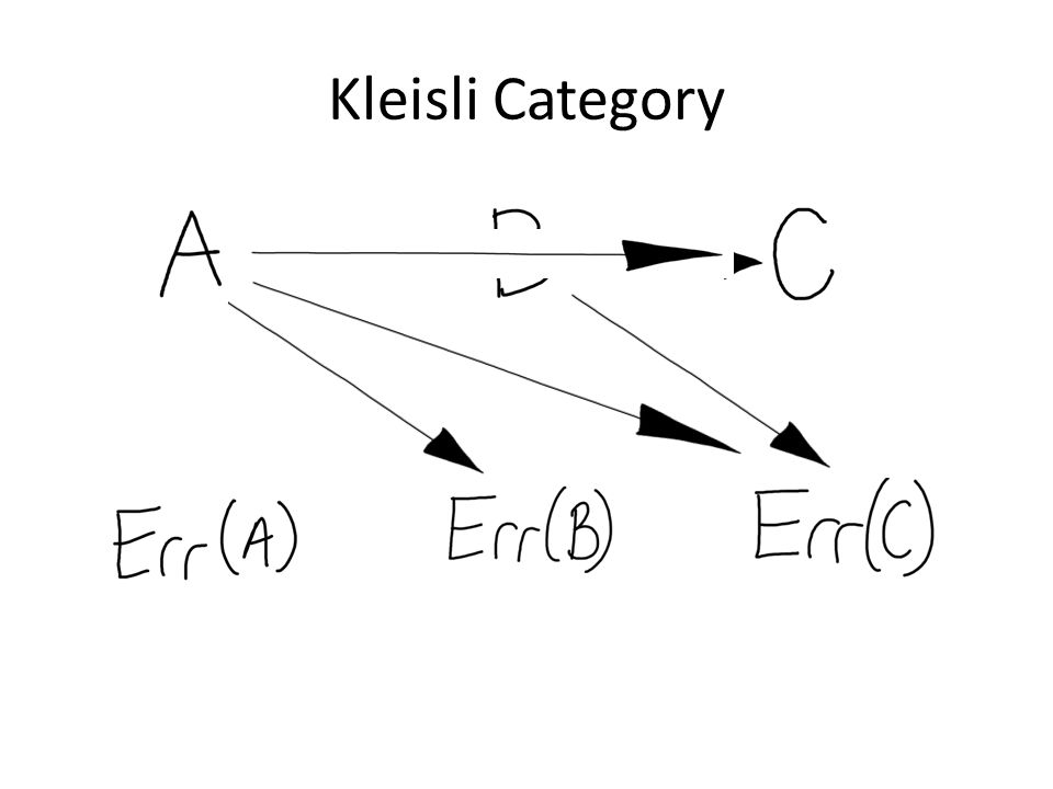 Kleisli Category