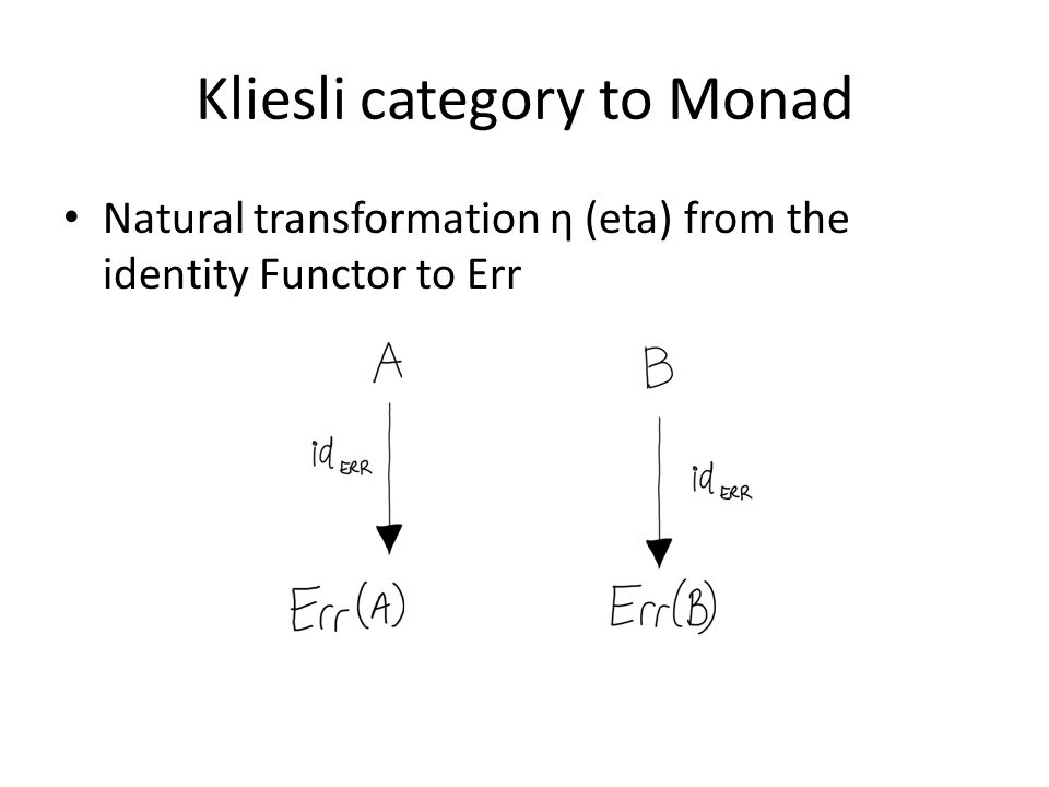 Kliesli category to Monad Natural transformation η (eta) from the identity Functor to Err