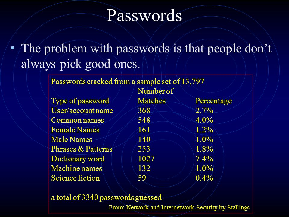 Passwords The problem with passwords is that people don't always pick good ones.