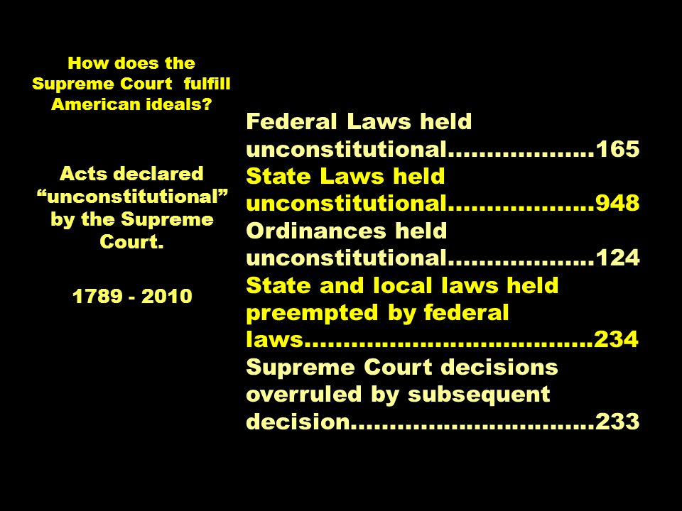 How does the Supreme Court fulfill American ideals? Federal Laws held unconstitutional...................165 State Laws held unconstitutional.........