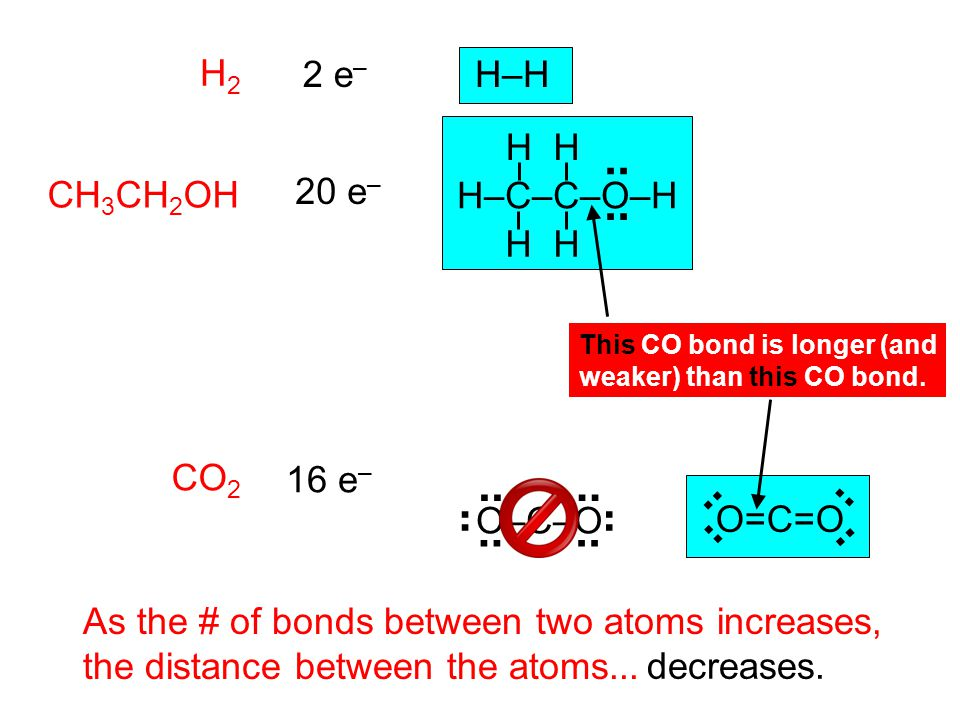 H2H2 CH 3 CH 2 OH CO 2 As the # of bonds between two atoms increases, the distance between the atoms... 2 e – H–H 20 e – H H–C–C–O–H H HH 16 e – O=C=O