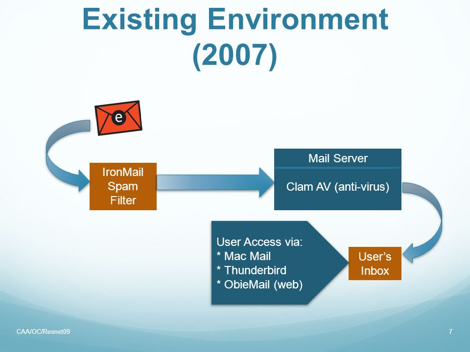 Existing Environment (2007) CAA/OC/Resnet097 IronMail Spam Filter Mail Server Clam AV (anti-virus) User's Inbox User Access via: * Mac Mail * Thunderbird * ObieMail (web)