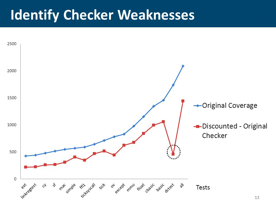 Identify Checker Weaknesses Tests 13