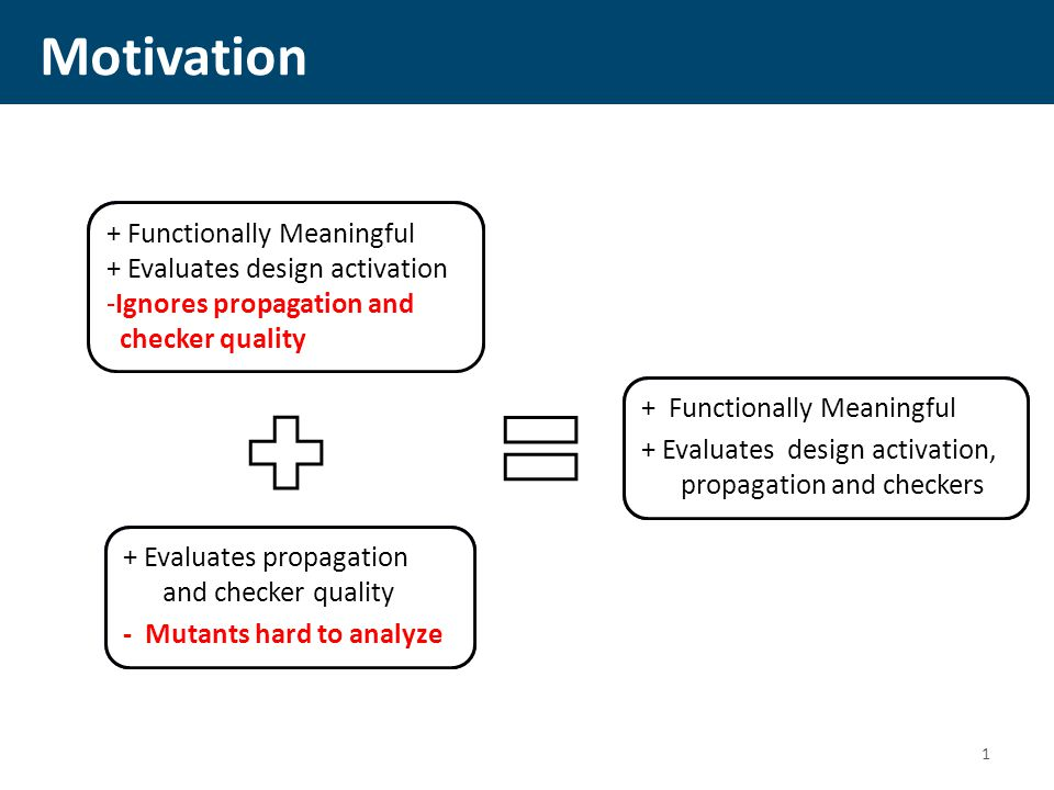 Motivation 1 Functional Coverage Mutation Analysis Coverage Discounting + Functionally Meaningful + Evaluates design activation -Ignores propagation and checker quality + Evaluates propagation and checker quality - Mutants hard to analyze + Functionally Meaningful + Evaluates design activation, propagation and checkers