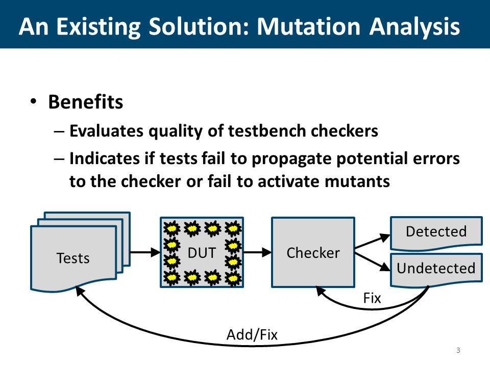 Mutation Analysis Drawbacks 1.Long runtime for simulation 2.Many man-hours required to analyze results: 2.1 Mutants are synthetic - difficult to identify testbench improvements to target mutant detection 2.2Redundant mutants never detectable: Some undetected faults are redundant if (a > 0) b=1+a; else b=1-a; if (a >= 0) b=1+a; else b=1-a; Example: 4