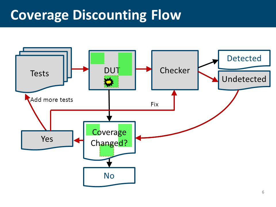 Coverage Discounting Flow 6 DUT Tests Checker Detected Undetected Add more tests No Yes Fix Coverage Changed