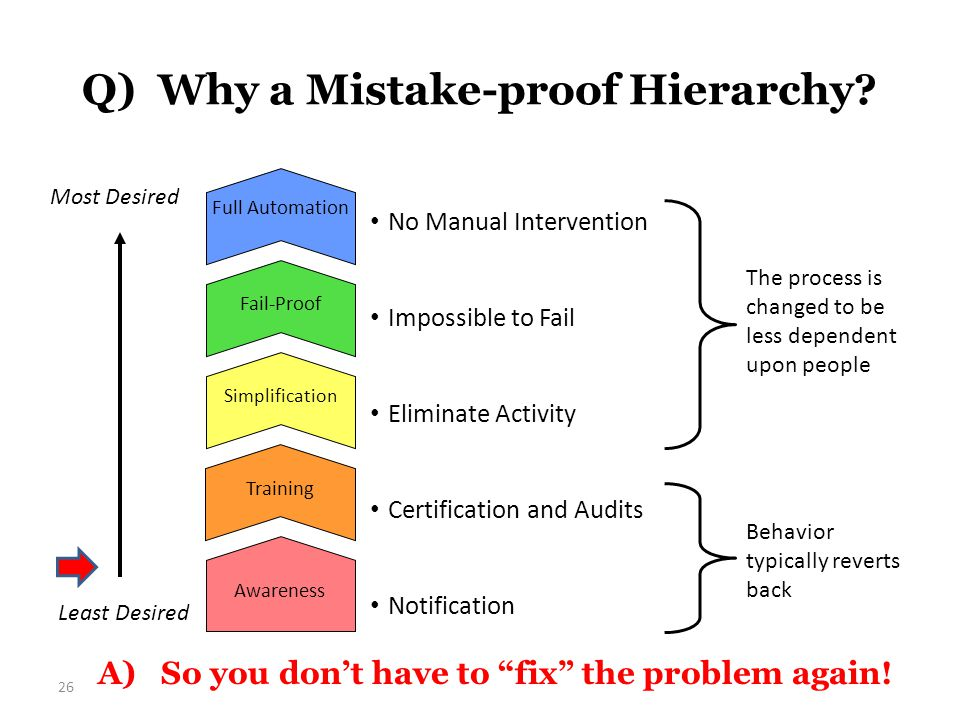 Q) Why a Mistake-proof Hierarchy.26 A) So you don't have to fix the problem again.