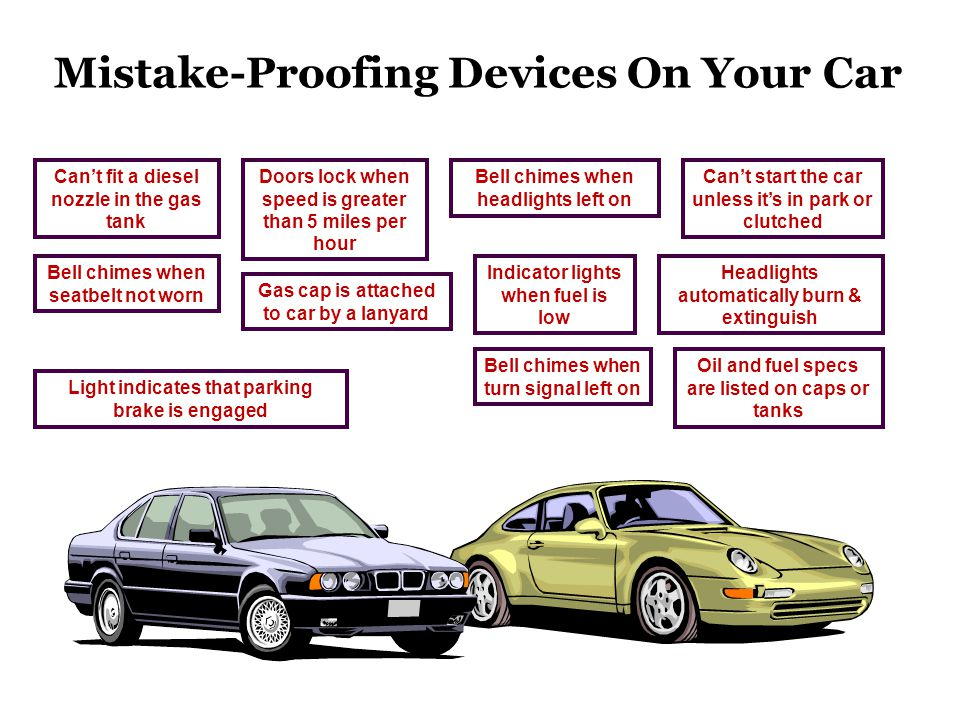 Mistake-Proofing Devices On Your Car Can't start the car unless it's in park or clutched Can't fit a diesel nozzle in the gas tank Doors lock when speed is greater than 5 miles per hour Bell chimes when headlights left on Headlights automatically burn & extinguish Bell chimes when seatbelt not worn Indicator lights when fuel is low Gas cap is attached to car by a lanyard Oil and fuel specs are listed on caps or tanks Bell chimes when turn signal left on Light indicates that parking brake is engaged