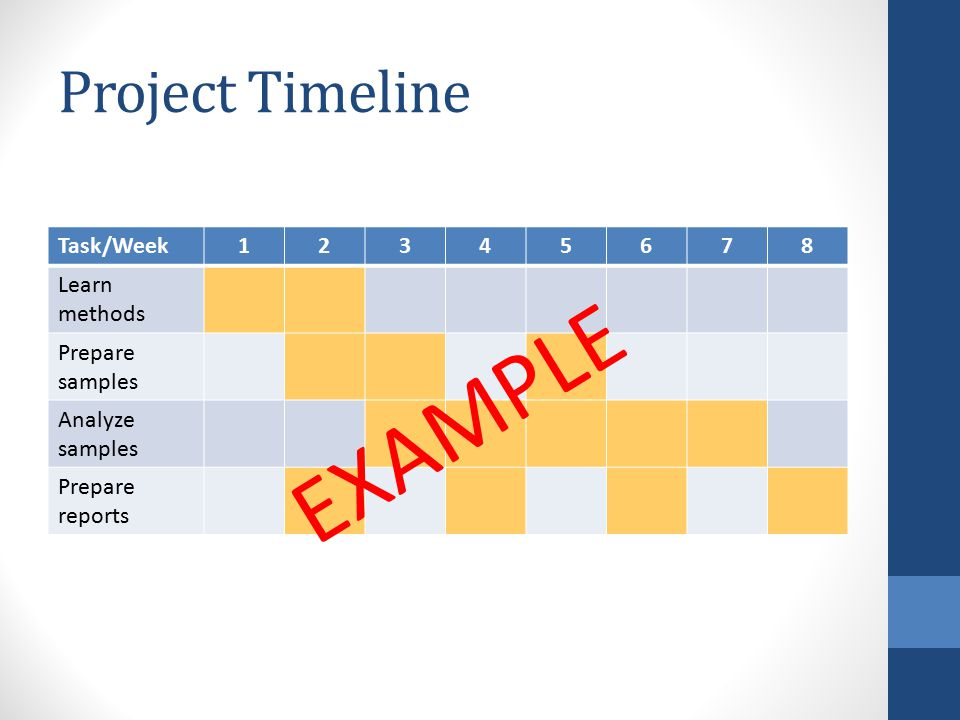 Project Timeline Task/Week12345678 Learn methods Prepare samples Analyze samples Prepare reports EXAMPLE
