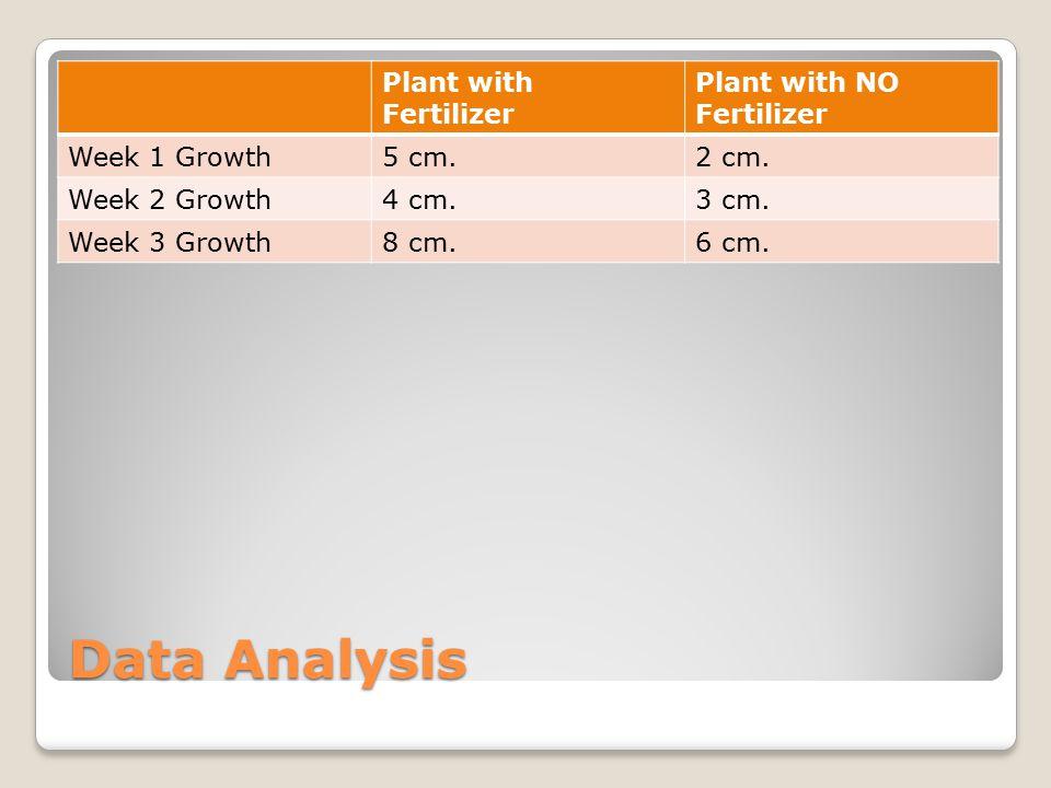 Data Analysis Plant with Fertilizer Plant with NO Fertilizer Week 1 Growth5 cm.2 cm.