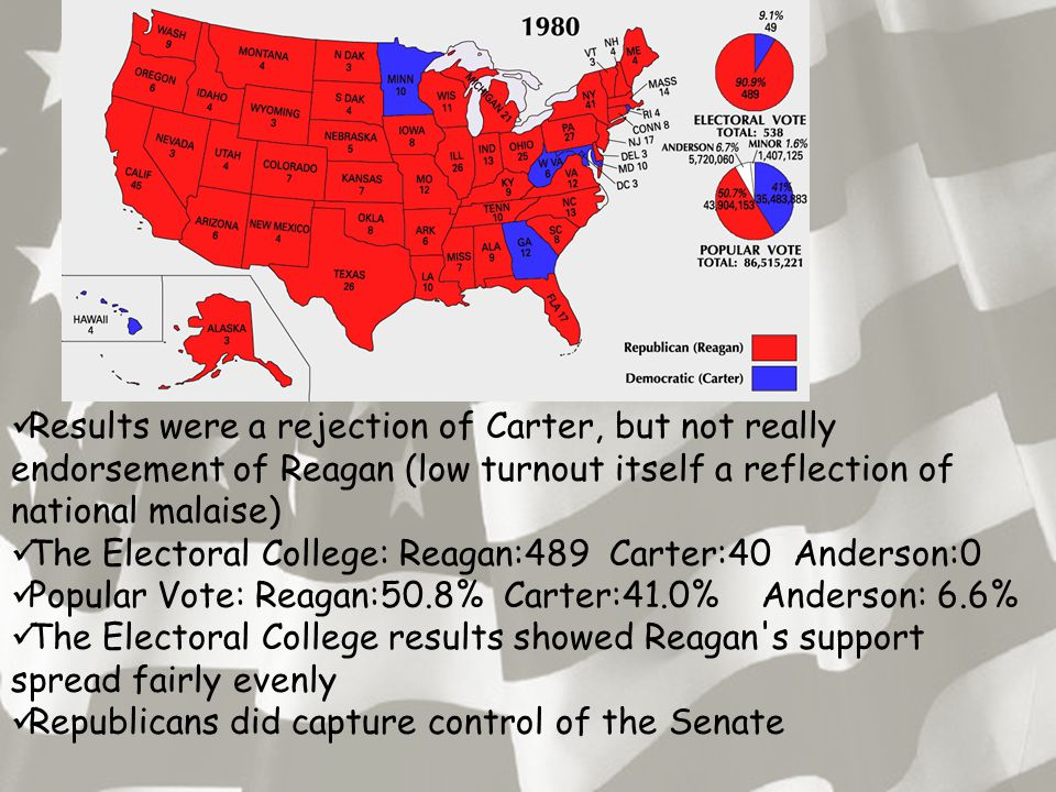 Results were a rejection of Carter, but not really endorsement of Reagan (low turnout itself a reflection of national malaise) The Electoral College: Reagan:489 Carter:40 Anderson:0 Popular Vote: Reagan:50.8% Carter:41.0% Anderson: 6.6% The Electoral College results showed Reagan s support spread fairly evenly Republicans did capture control of the Senate