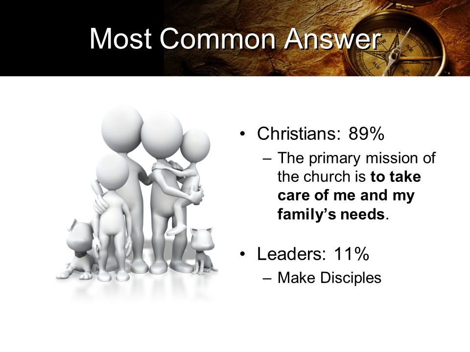 Most Common Answer Christians: 89% –The primary mission of the church is to take care of me and my family's needs.