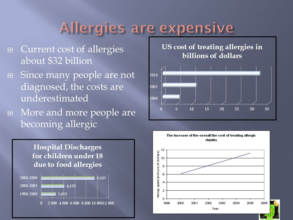  Current cost of allergies about $32 billion  Since many people are not diagnosed, the costs are underestimated  More and more people are becoming