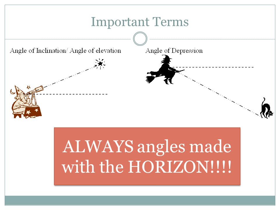 Important Terms ALWAYS angles made with the HORIZON!!!!