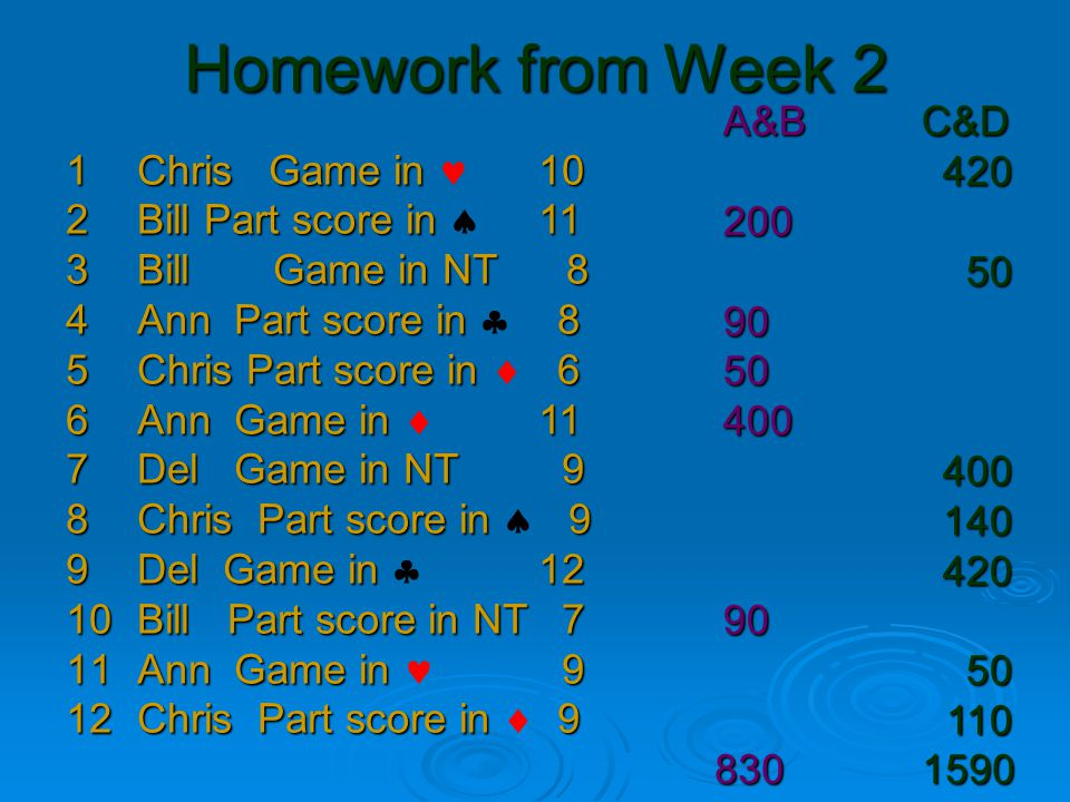 Homework from Week 2 1Chris Game in 10 2Bill Part score in 11 2Bill Part score in  11 3Bill Game in NT 8 4Ann Part score in 8 4Ann Part score in  8 5Chris Part score in 6 5Chris Part score in  6 6Ann Game in 11 6Ann Game in  11 7Del Game in NT 9 8Chris Part score in 9 8Chris Part score in  9 9Del Game in 12 9Del Game in  12 10Bill Part score in NT 7 11Ann Game in 9 12Chris Part score in 9 12Chris Part score in  9 A&B C&D 4202005090504004001404209050110 830 1590