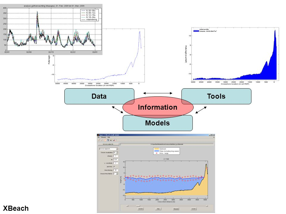 DataTools Models XBeach Information