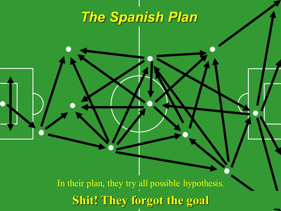 The Spanish Plan In their plan, they try all possible hypothesis. Shit! They forgot the goal