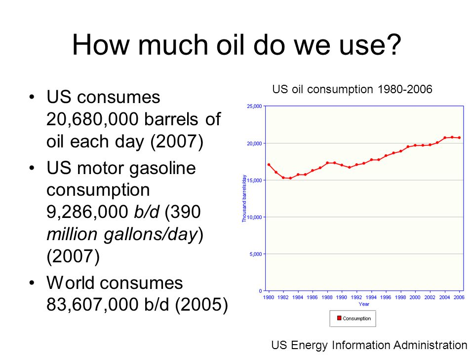 How much oil do we use.