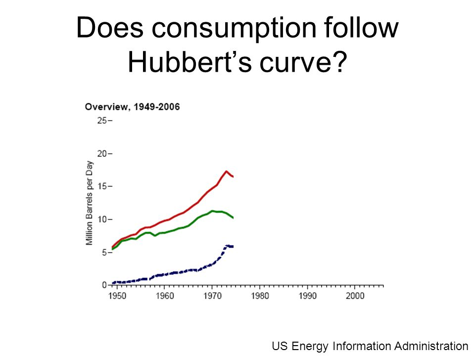 Does consumption follow Hubbert's curve US Energy Information Administration