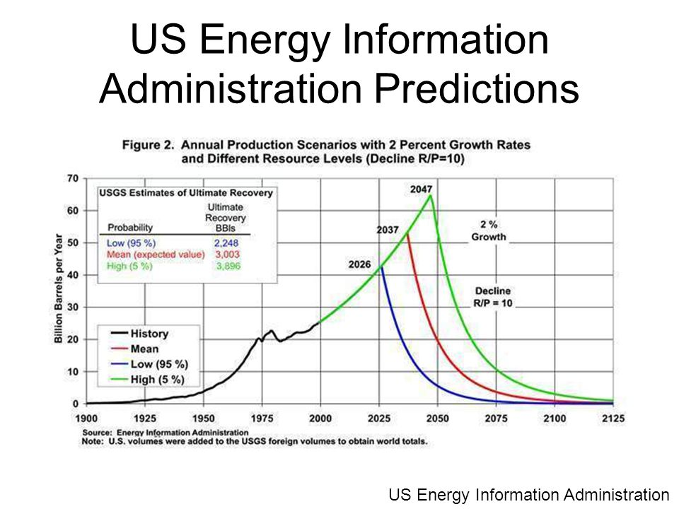 US Energy Information Administration Predictions US Energy Information Administration