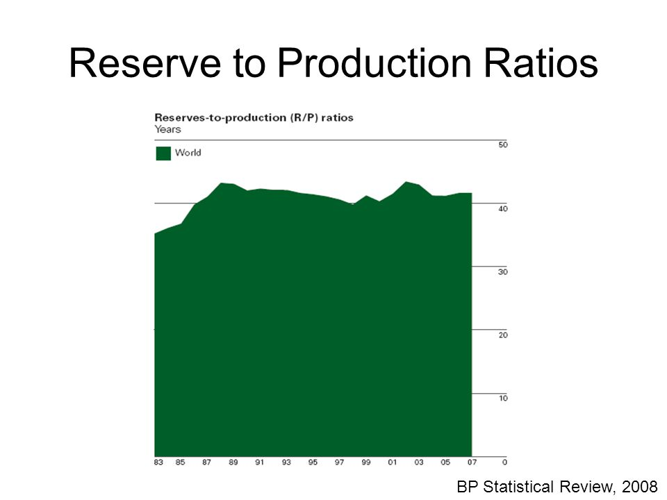 Reserve to Production Ratios BP Statistical Review, 2008