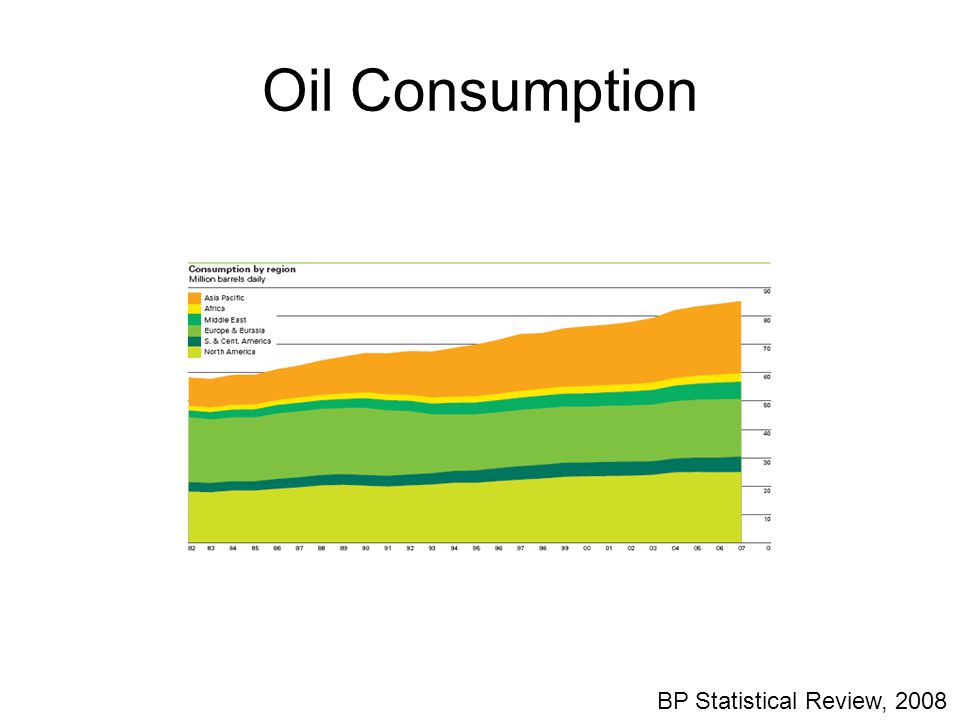 Oil Consumption BP Statistical Review, 2008