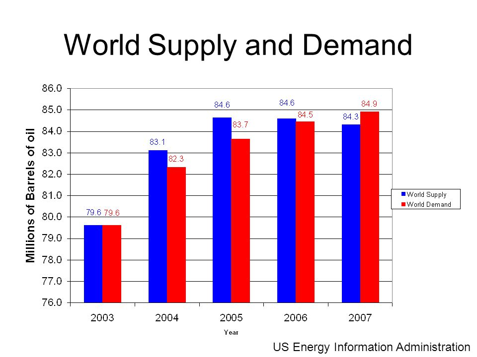 World Supply and Demand US Energy Information Administration