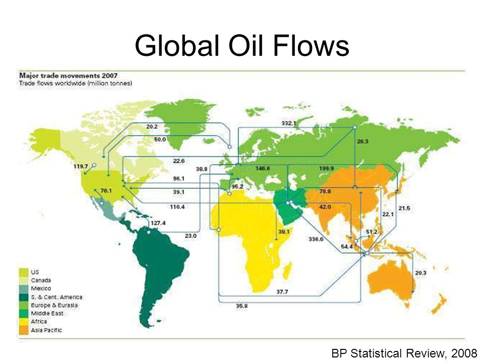 Global Oil Flows BP Statistical Review, 2008