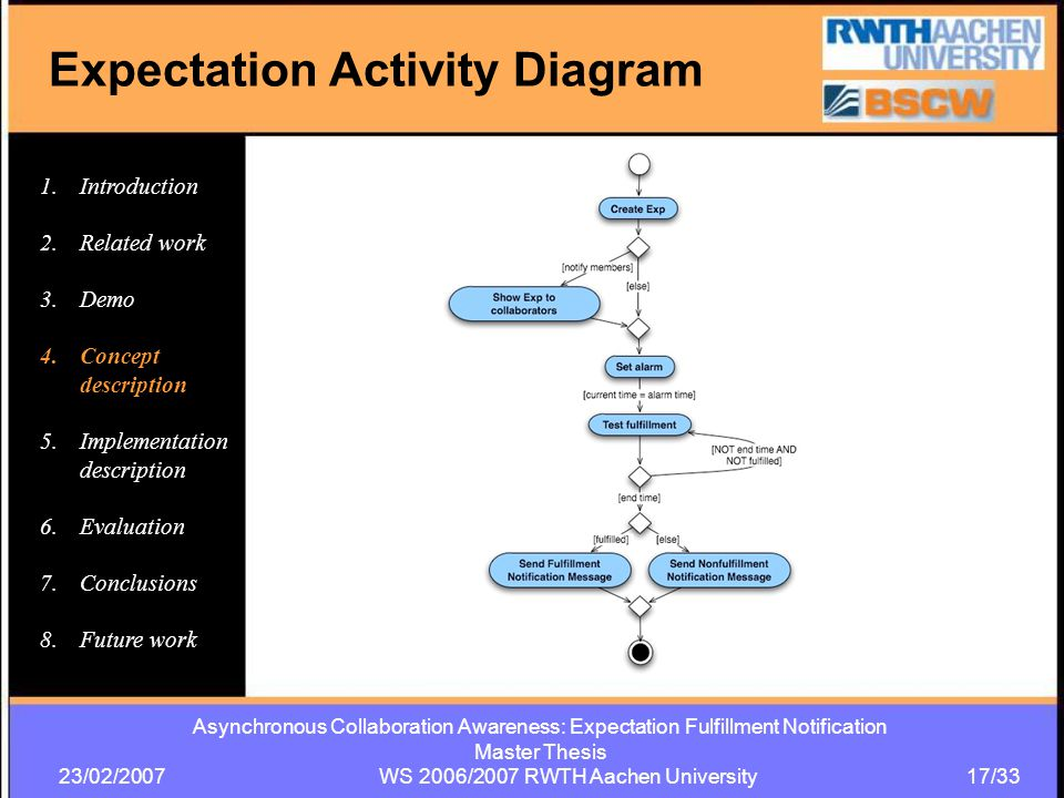 Asynchronous Collaboration Awareness: Expectation Fulfillment Notification Master Thesis 23/02/2007 WS 2006/2007 RWTH Aachen University 17/33 Expectation Activity Diagram 1.Introduction 2.Related work 3.Demo 4.Concept description 5.Implementation description 6.Evaluation 7.Conclusions 8.Future work