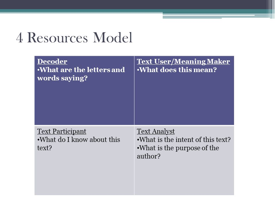 4 Resources Model Decoder What are the letters and words saying.