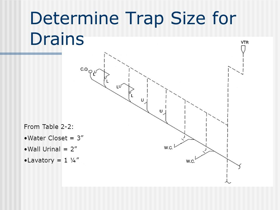 """Determine Trap Size for Drains From Table 2-2: Water Closet = 3"""" Wall Urinal = 2"""" Lavatory = 1 ¼"""""""