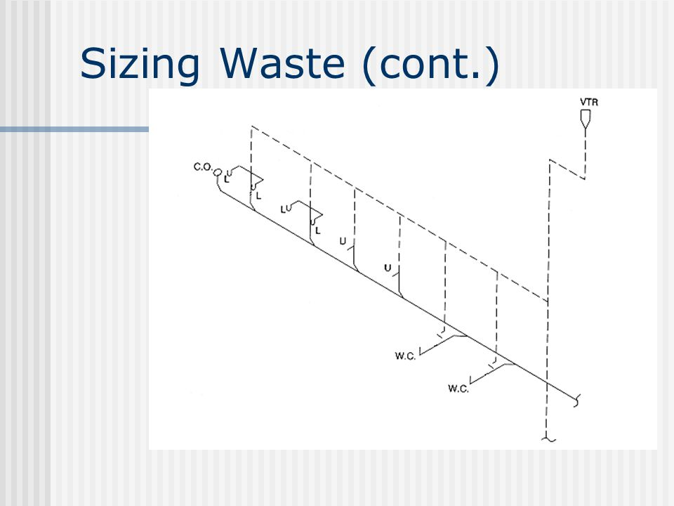 Sizing Waste (cont.)