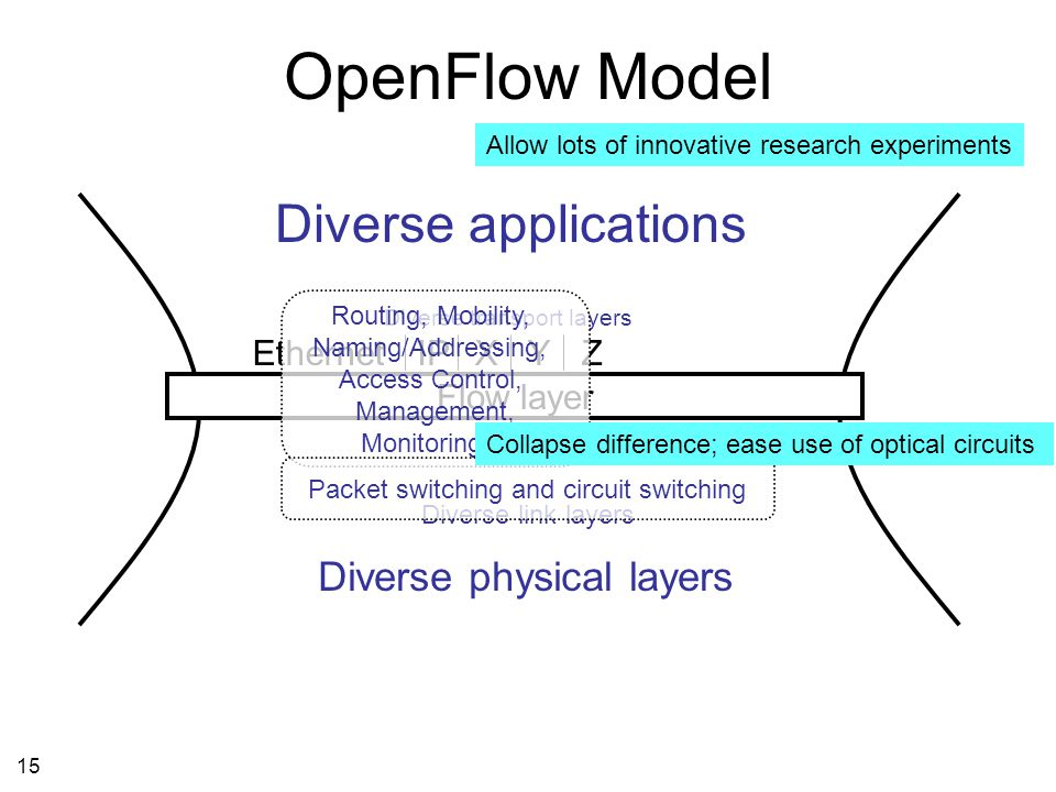 15 OpenFlow Model IP Diverse physical layers Diverse transport layers Flow layer XYZ Diverse applications Ethernet Routing, Mobility, Naming/Addressing, Access Control, Management, Monitoring… Diverse link layers Allow lots of innovative research experiments Packet switching and circuit switching Collapse difference; ease use of optical circuits