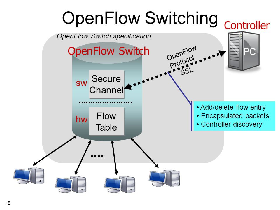 18 Controller OpenFlow Switch Flow Table Flow Table Secure Channel Secure Channel PC OpenFlow Protocol SSL hw sw OpenFlow Switch specification OpenFlow Switching Add/delete flow entry Encapsulated packets Controller discovery
