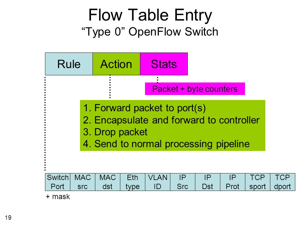 19 Flow Table Entry Type 0 OpenFlow Switch Switch Port MAC src MAC dst Eth type VLAN ID IP Src IP Dst IP Prot TCP sport TCP dport RuleActionStats 1.Forward packet to port(s) 2.Encapsulate and forward to controller 3.Drop packet 4.Send to normal processing pipeline + mask Packet + byte counters