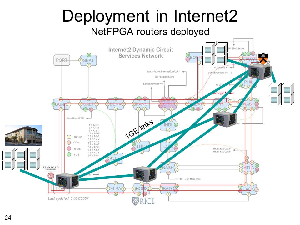 24 Deployment in Internet2 NetFPGA routers deployed 1GE links