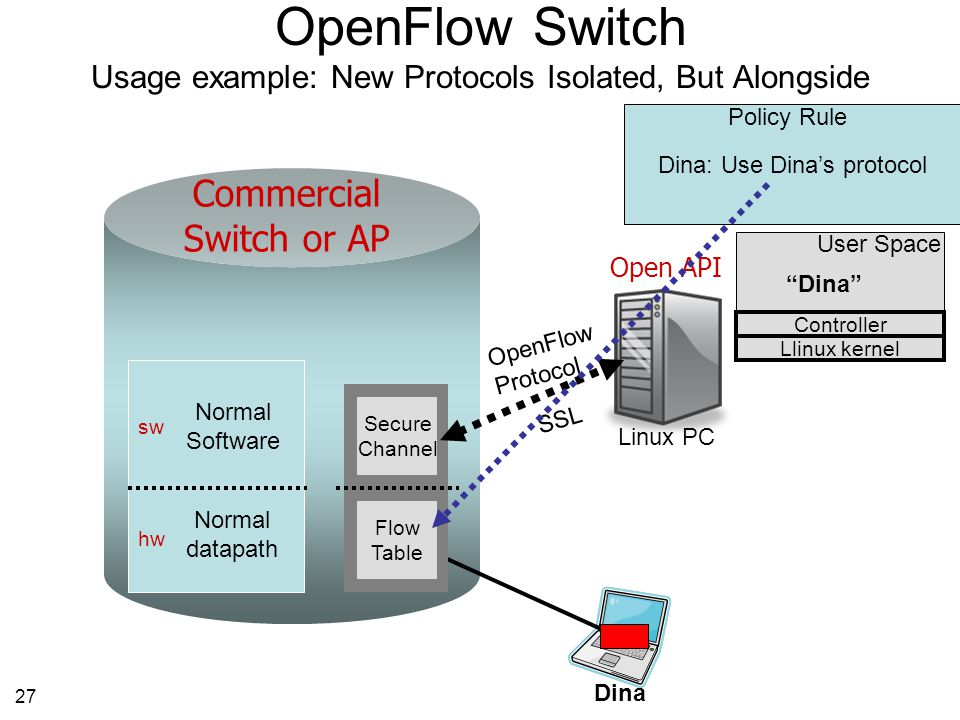 27 OpenFlow Switch Usage example: New Protocols Isolated, But Alongside Open API Linux PC OpenFlow Protocol SSL Flow Table Flow Table Secure Channel Secure Channel Dina sw hw Normal Software Normal datapath User Space Dina Dina: Use Dina's protocol Policy Rule Controller Llinux kernel Commercial Switch or AP