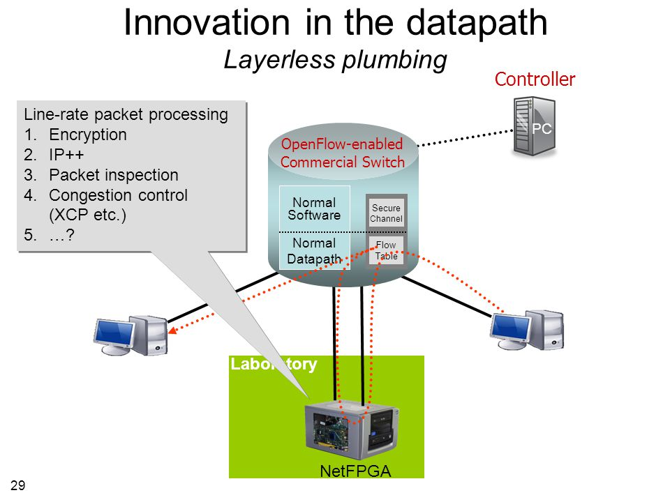 29 Controller PC NetFPGA Laboratory Innovation in the datapath Layerless plumbing OpenFlow-enabled Commercial Switch Flow Table Flow Table Secure Channel Secure Channel Normal Software Normal Datapath Line-rate packet processing 1.Encryption 2.IP++ 3.Packet inspection 4.Congestion control (XCP etc.) 5.….