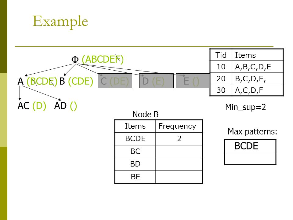 Example TidItems 10A,B,C,D,E 20B,C,D,E, 30A,C,D,F  (ABCDEF) ItemsFrequency BCDE2 BC BD BE Min_sup=2 A (BCDE) B (CDE)C (DE)E ()D (E) AC (D)AD () Max p