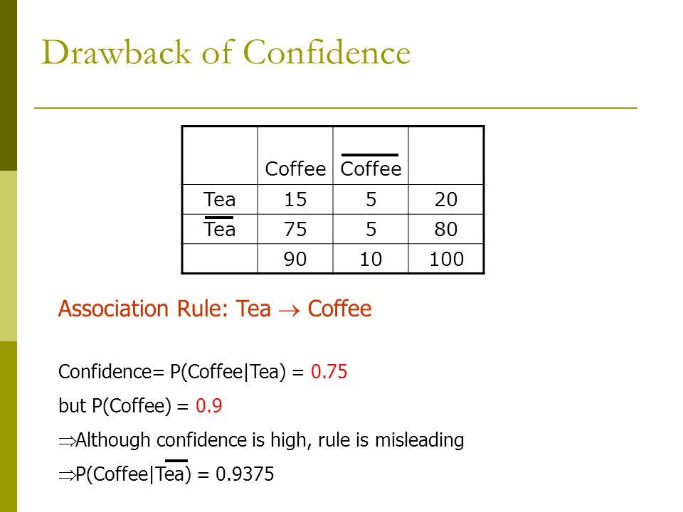 Drawback of Confidence Coffee Tea15520 Tea75580 9010100 Association Rule: Tea  Coffee Confidence= P(Coffee|Tea) = 0.75 but P(Coffee) = 0.9  Although confidence is high, rule is misleading  P(Coffee|Tea) = 0.9375