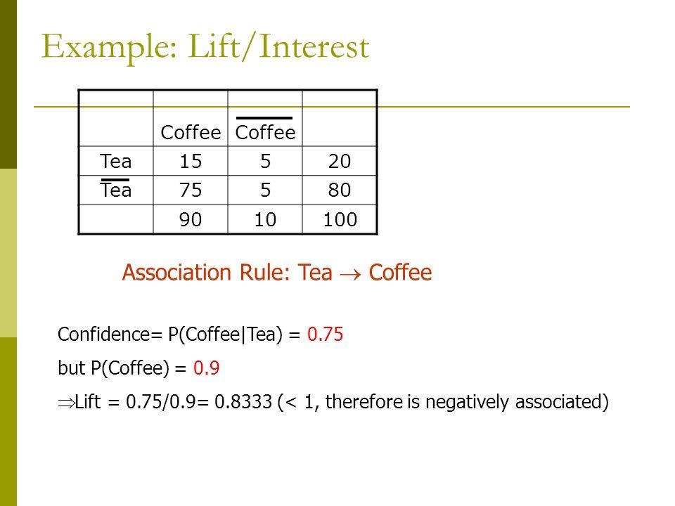 Example: Lift/Interest Coffee Tea15520 Tea75580 9010100 Association Rule: Tea  Coffee Confidence= P(Coffee|Tea) = 0.75 but P(Coffee) = 0.9  Lift = 0