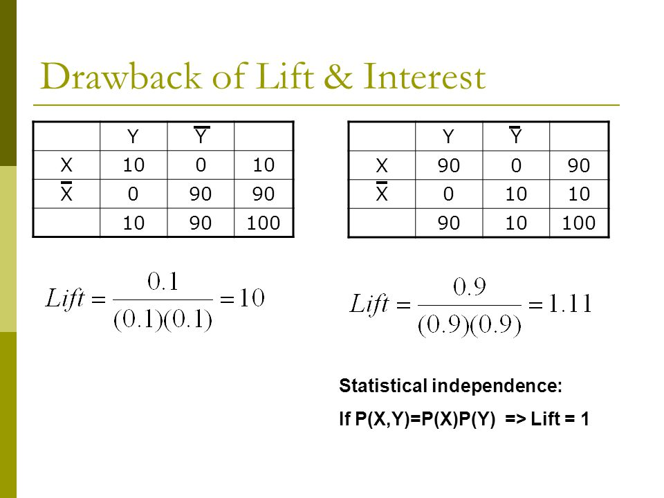Drawback of Lift & Interest YY X100 X090 1090100 YY X900 X010 9010100 Statistical independence: If P(X,Y)=P(X)P(Y) => Lift = 1