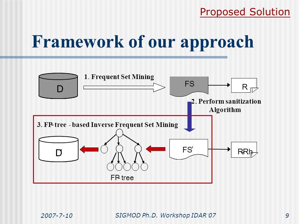 2007-7-10SIGMOD Ph.D. Workshop IDAR ' 079 Framework of our approach Proposed Solution D ' D D.