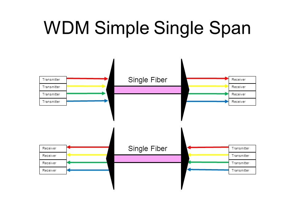 WDM Simple Single Span Transmitter Receiver Single Fiber Receiver Transmitter Single Fiber