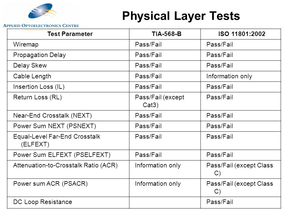 Physical Layer Tests Test ParameterTIA-568-BISO 11801:2002 WiremapPass/Fail Propagation DelayPass/Fail Delay SkewPass/Fail Cable LengthPass/FailInform