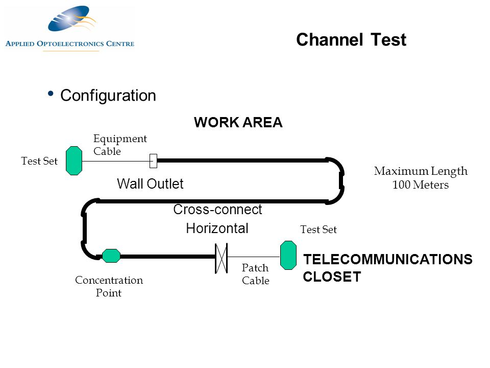 Channel Test Configuration TELECOMMUNICATIONS CLOSET Horizontal Concentration Point Patch Cable Maximum Length 100 Meters WORK AREA Cross-connect Wall