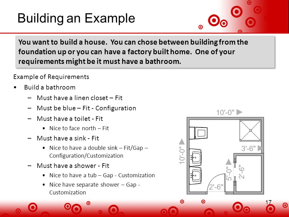 17 Building an Example 17 Example of Requirements Build a bathroom –Must have a linen closet – Fit –Must be blue – Fit - Configuration –Must have a to