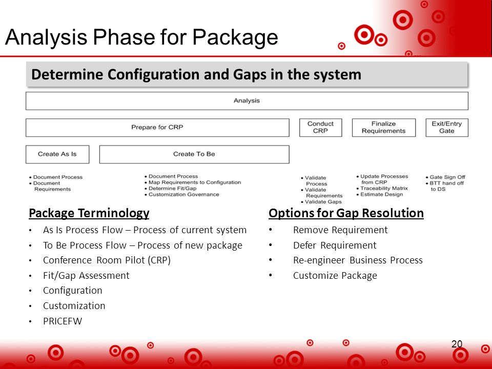 20 Analysis Phase for Package 20 Determine Configuration and Gaps in the system Package Terminology As Is Process Flow – Process of current system To